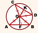 hordy-ravnoudaleny-ot-centra