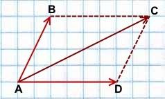 slozhenie-vektorov