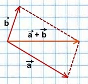 summa-vektorov-po-pravilu-parallelogramma