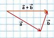 summa-vektorov-po-pravilu-treugolnika